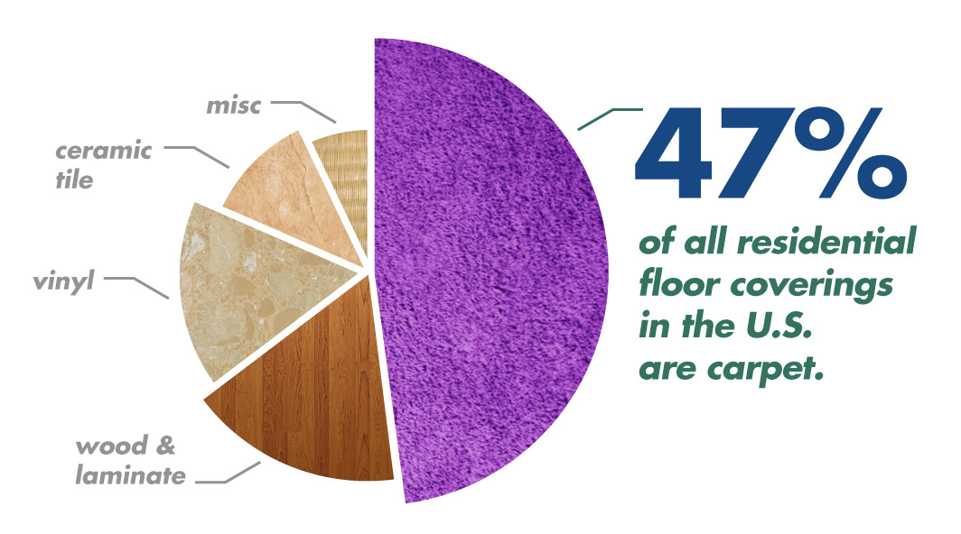 Carpet makes up more than 47 percent of all residential floor coverings in the United States