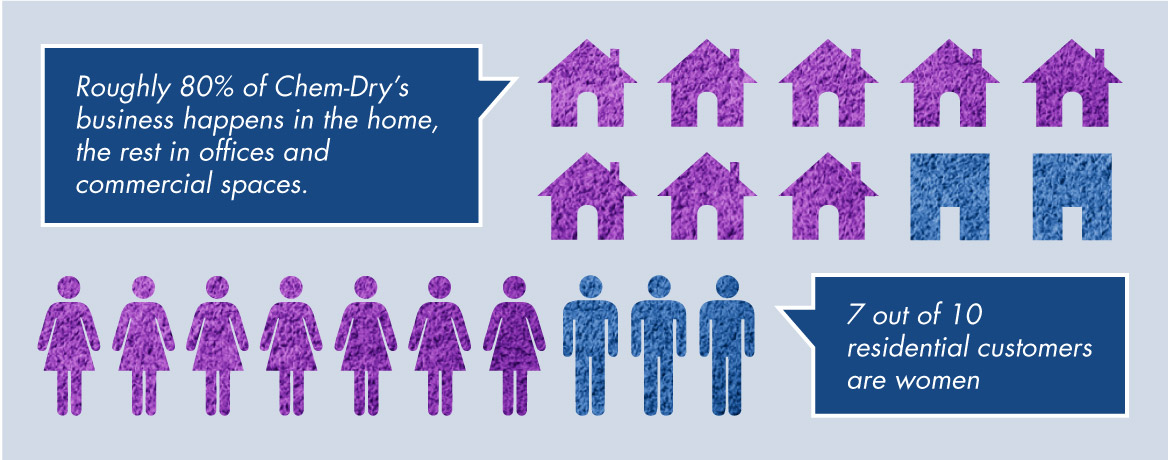 Roughly 80 percent of Chem-Dry's business happens in the home, the rest in offices and commercial spaces. Seven of every 10 residential customers are women.